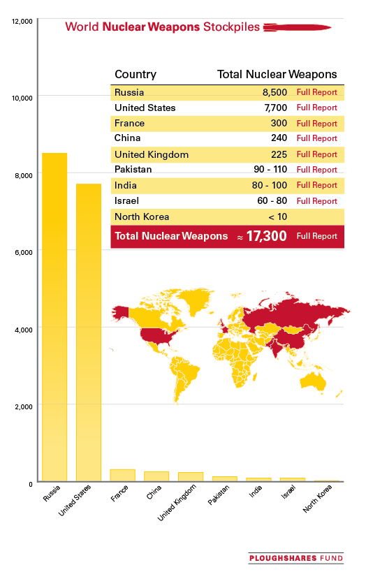 World Nuclear Stockpile Infographic