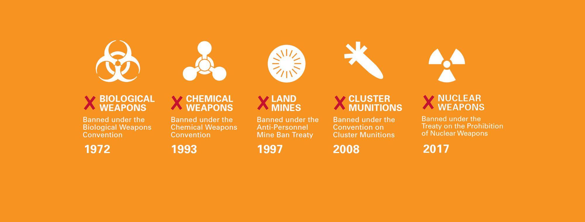 Ban Treaties